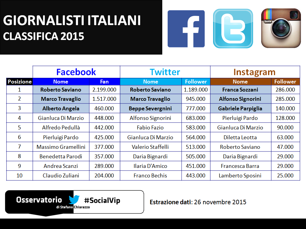Social media. Giornalisti italiani più seguiti su Facebook, Twitter e Instagram
