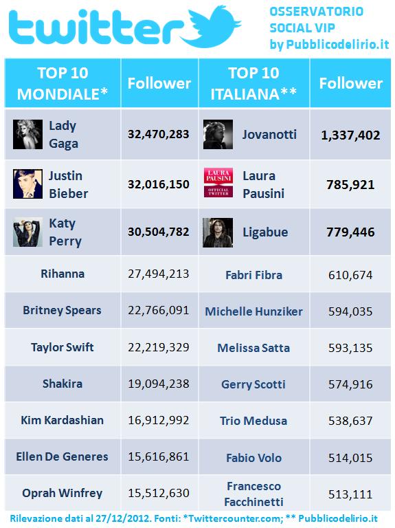 Vip italiani e internazionali su Twitter - 27 dicembre 2012