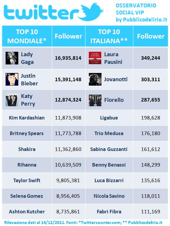 Vip italiani e internazionali su Twitter - 14 dicembre 2011