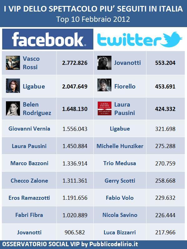 Vip dello spettacolo su Facebook e Twitter - Febbraio 2012