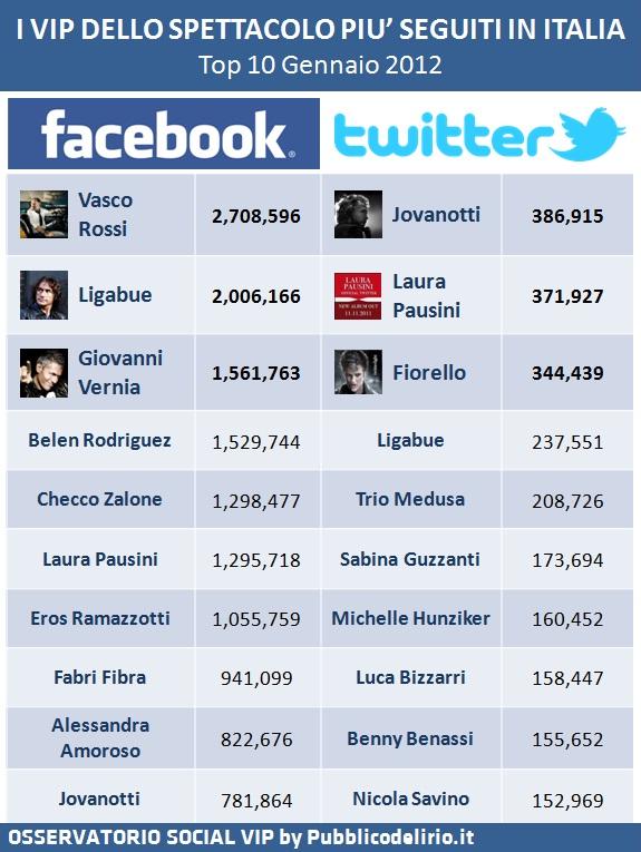 Vip dello spettacolo su Facebook e Twitter - Gennaio 2012