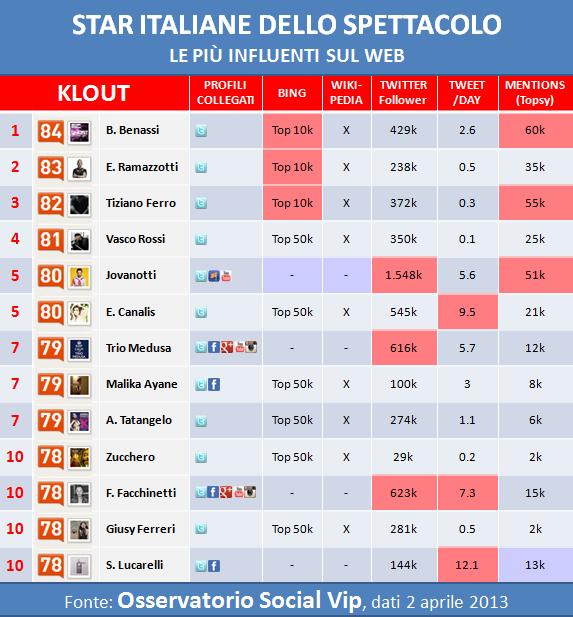 Infografica: vip italiani dello spettacolo più influenti secondo Klout