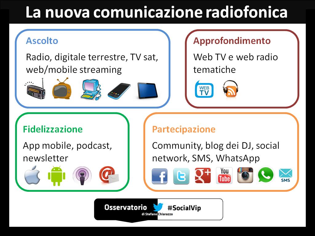 Il modello di comunicazione integrata delle radio italiane