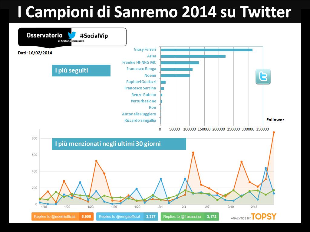 [#socialvip] Sanremo 2014. Vinceranno ancora i Campioni più popolari sui social media?