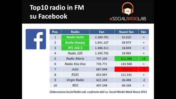 Top 10 delle radio FM italiane su Facebook
