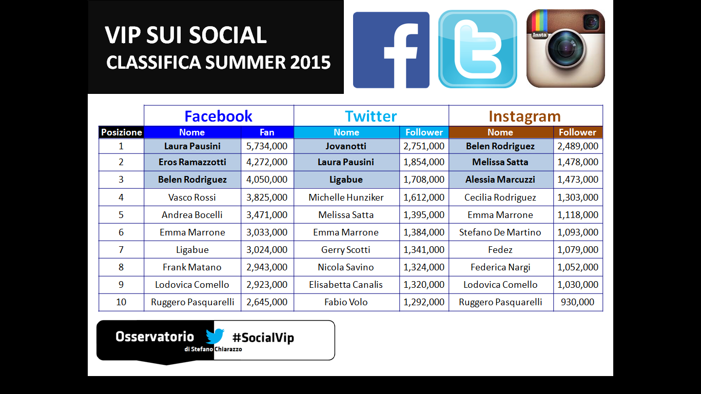 SocialVip-Top10-spettacolo-summer15