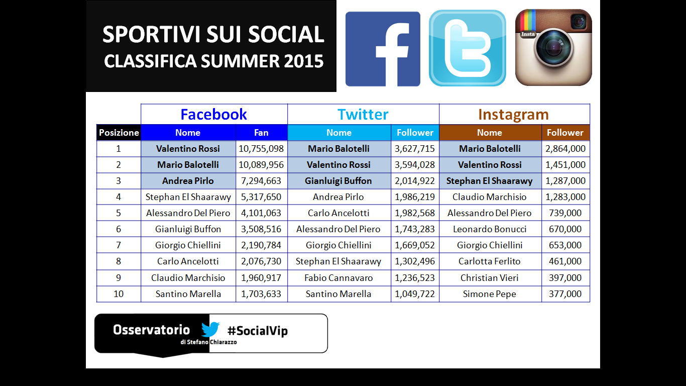 SocialVip-Top10-sport-summer15