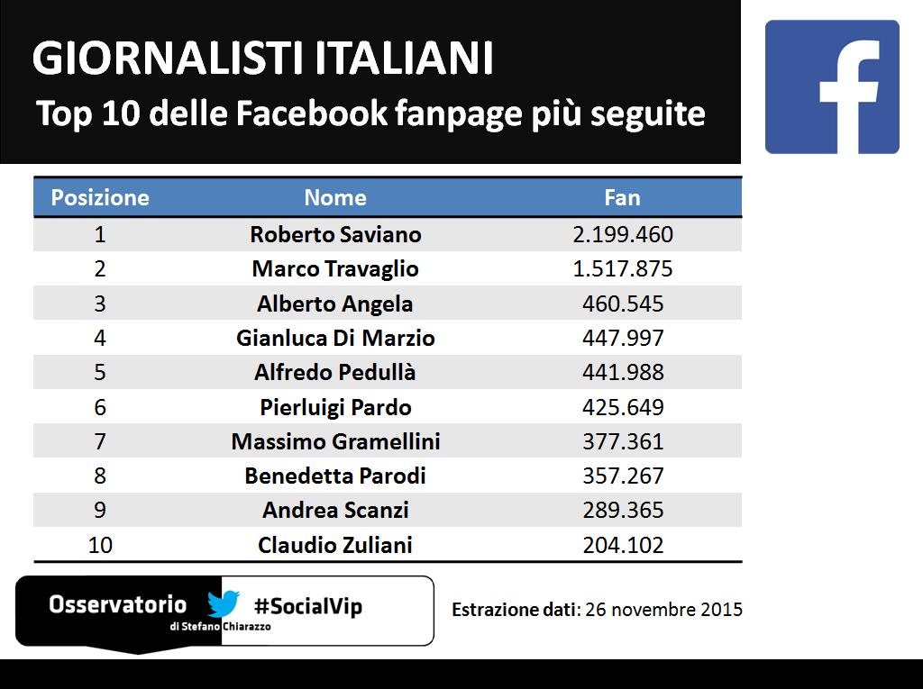 Giornalisti_Facebook_Top10