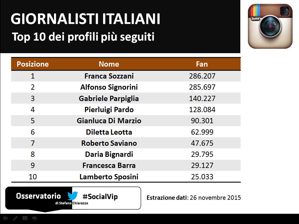 Giornalisti_Instagram_Top10
