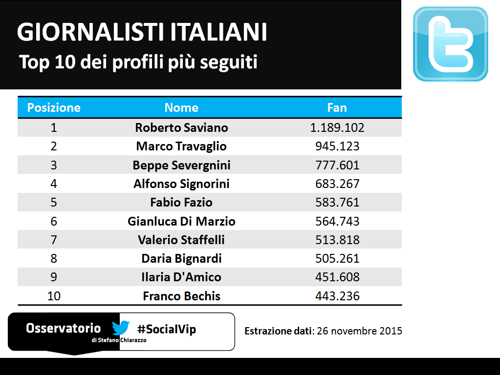 Giornalisti_Twitter_Top10