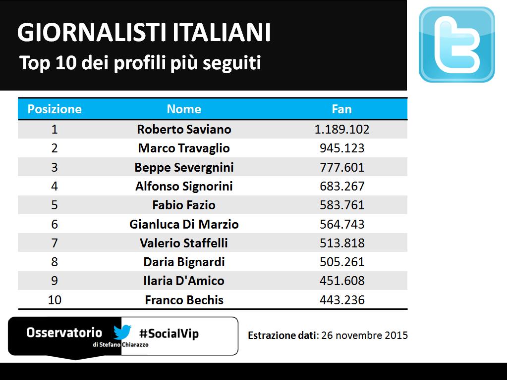 Top 10 dei giornalisti italiani più seguiti sui social