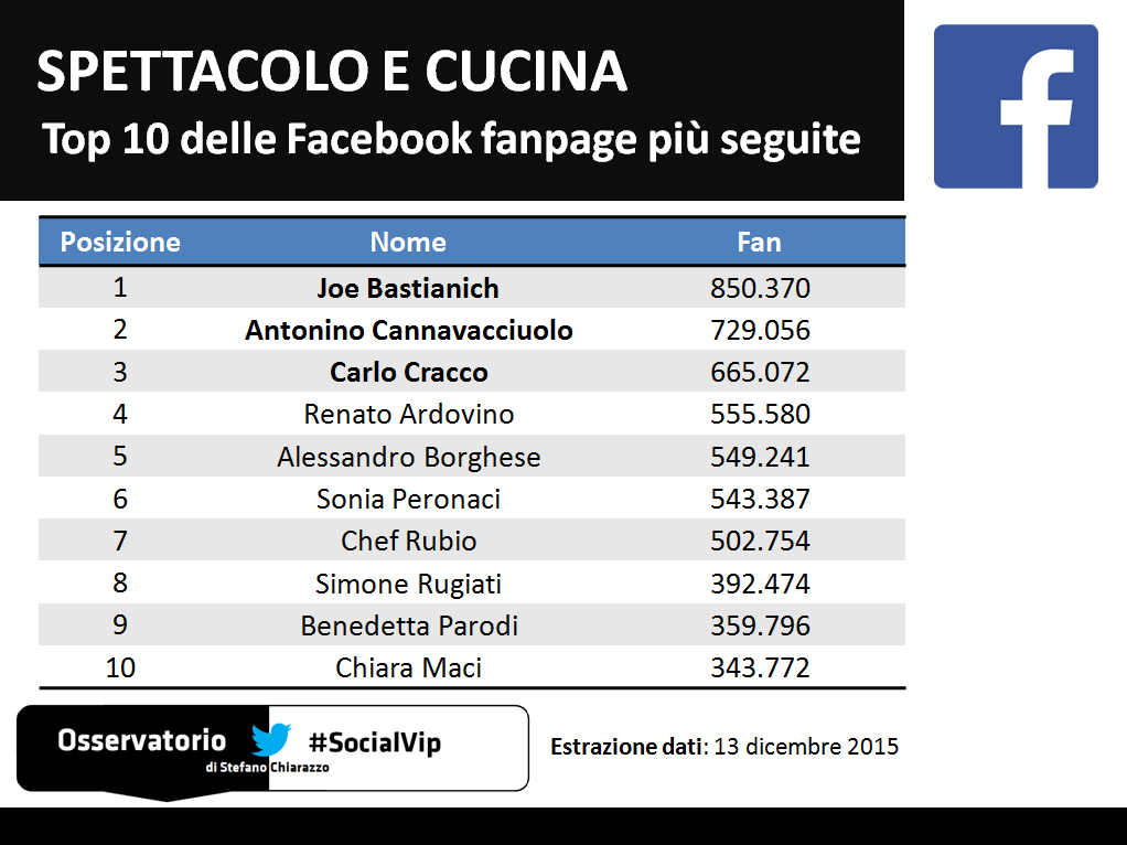 Cucina_Facebook_Top10