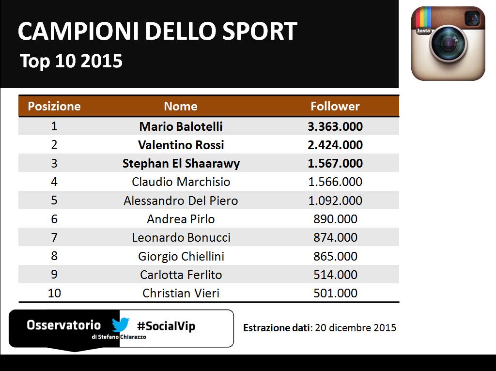 Top10_socialvip_sportivi_instagram_2015