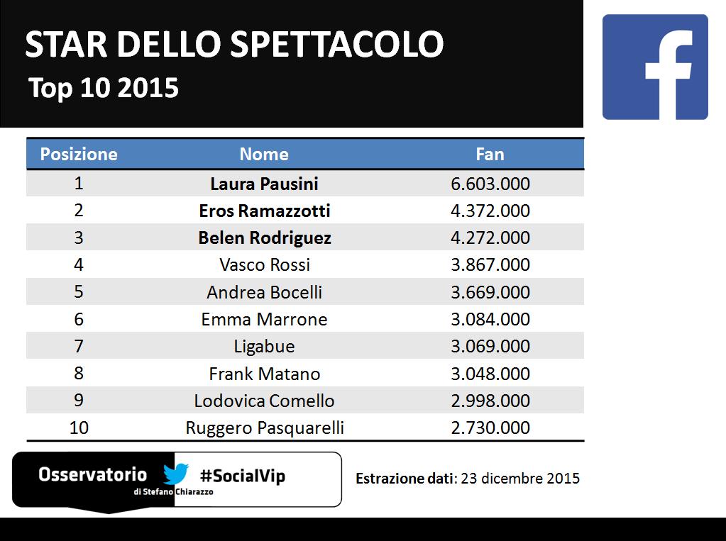 Top10_socialvip_spettacolo_facebook_2015