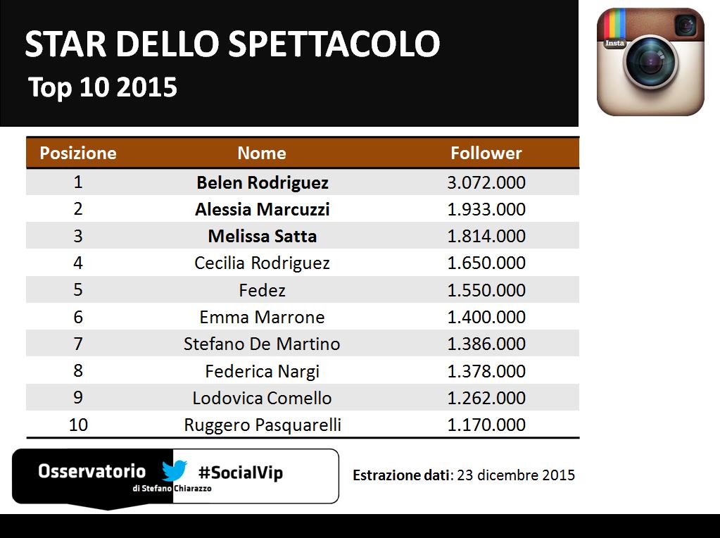 Top10_socialvip_spettacolo_instagram_2015