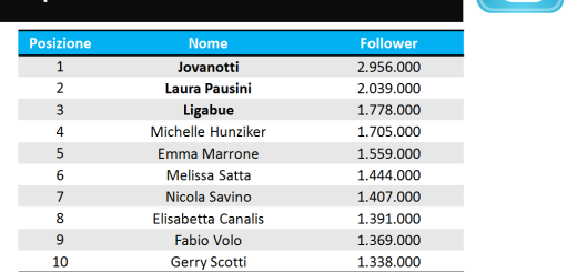 Top10_socialvip_spettacolo_twitter_2015