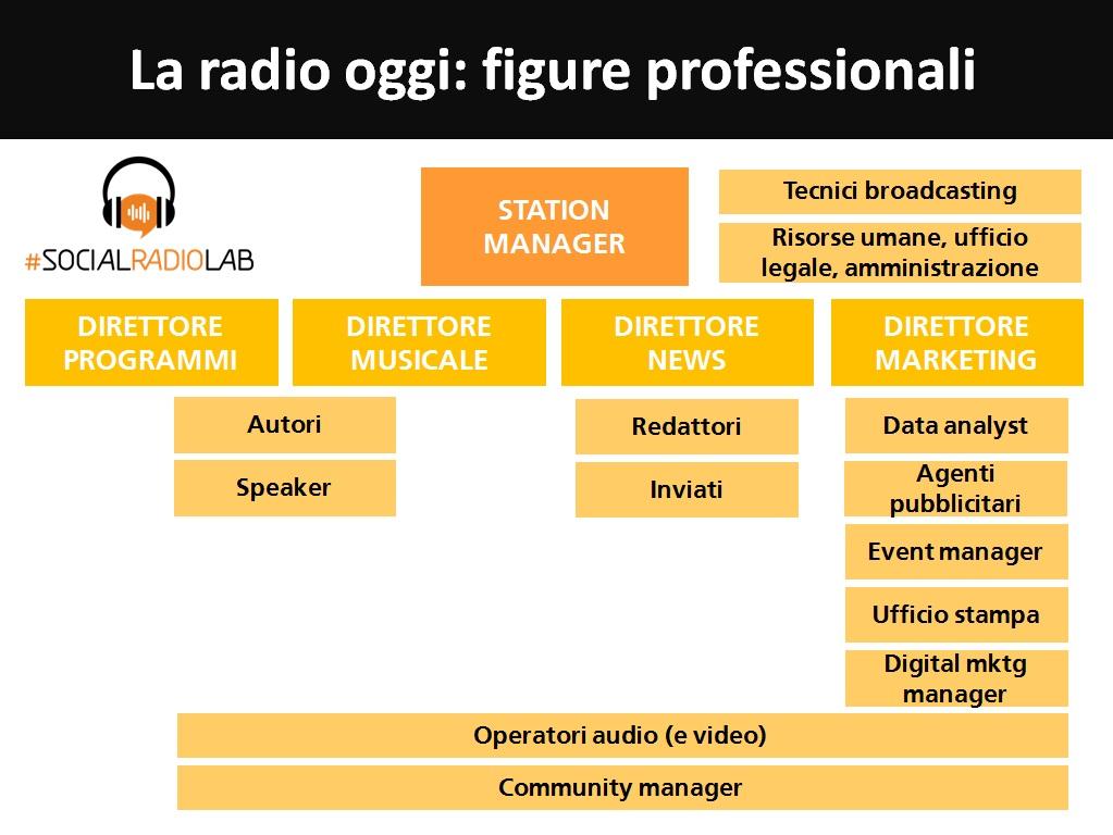 le figure professionali delle radio al giorno d'oggi
