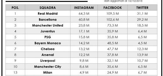 Le squadre europee più seguite su Instagram, Twitter e Facebook