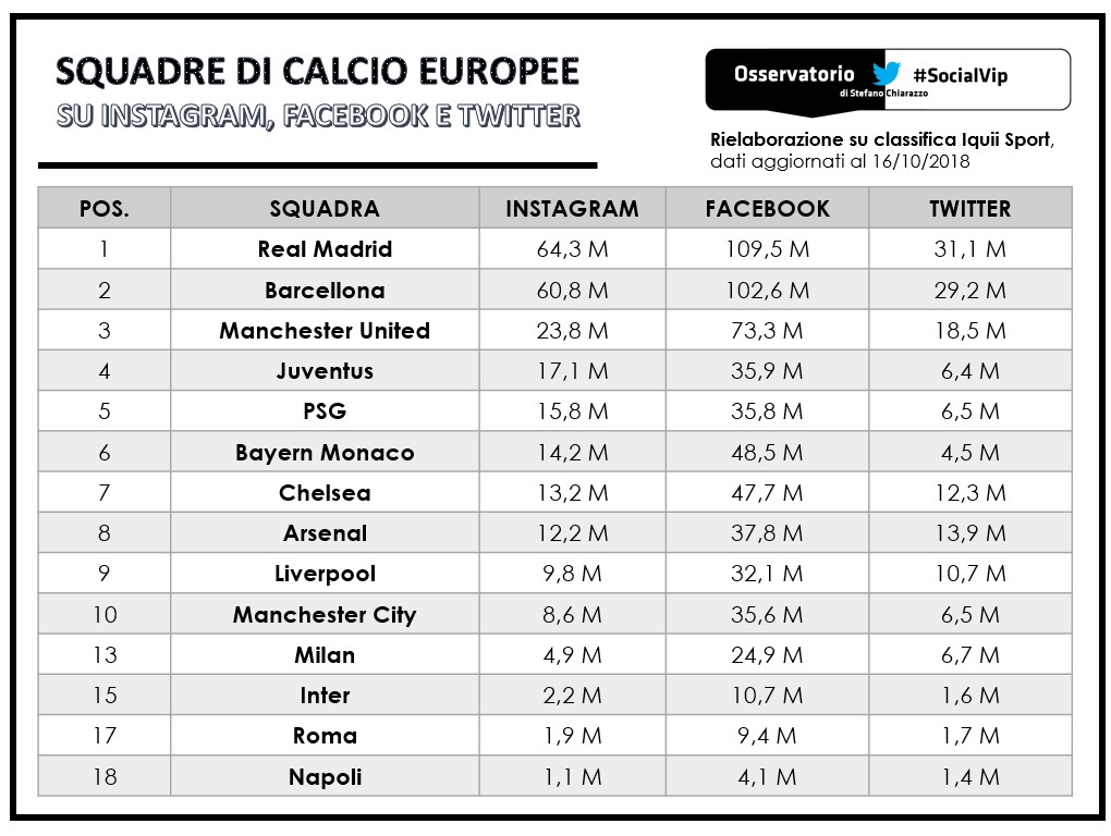 La Juventus sfida l'Europa, anche sui social newtork. Le squadre europee più seguite su Instagram, Twitter e Facebook