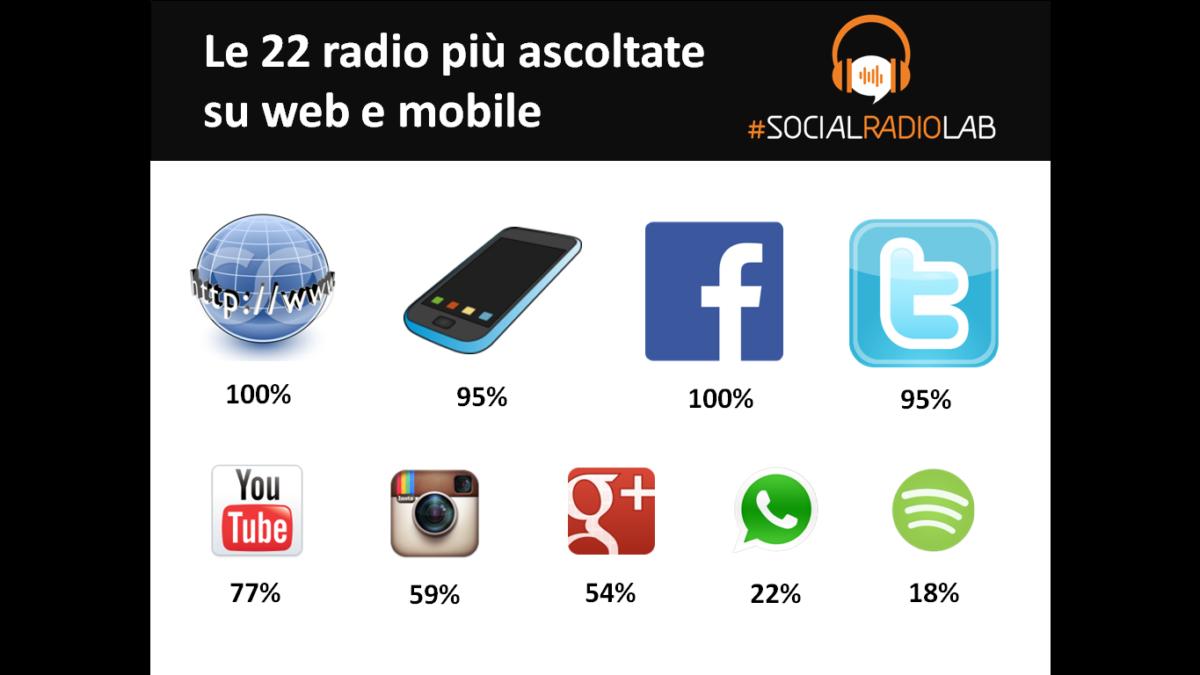 Radio più seguite e coinvolgenti sui social alla Social Media Week di Roma