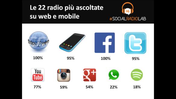 Le radio più seguite su web e mobile 2014