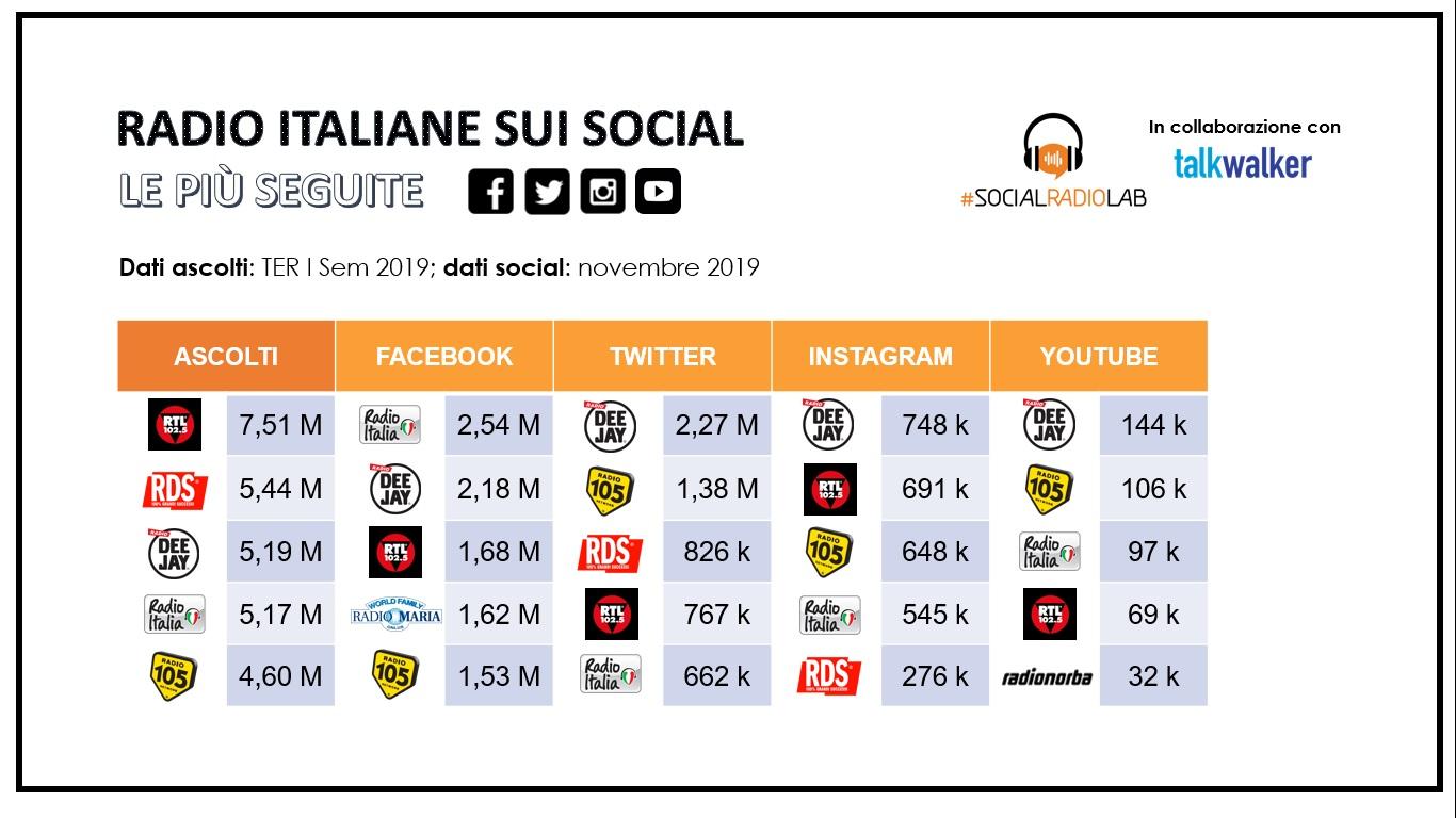 Confronto tra ascolti delle radio e seguito sui social media