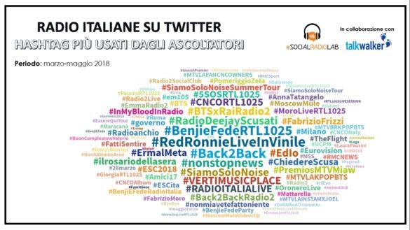 Hashtag più usate dagli ascoltatori delle radio italiane