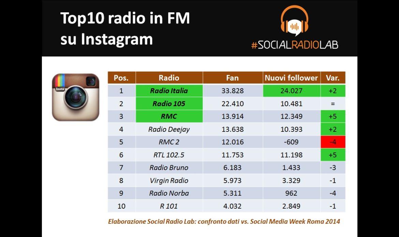 Le radio italiane su Instagram 2015