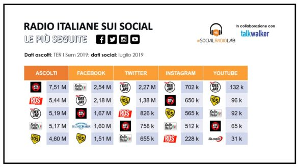 Radio italiane su Facebook, Twitter, Instagram e Youtube