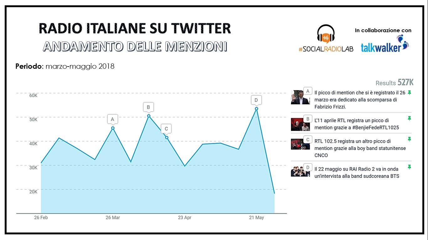 Andamento delle radio italiane su Twitter