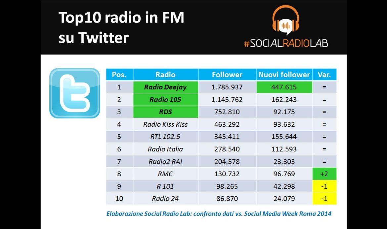 Le radio italiane su Twitter 2015