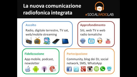 Presenza online delle radio italiane nel 2015