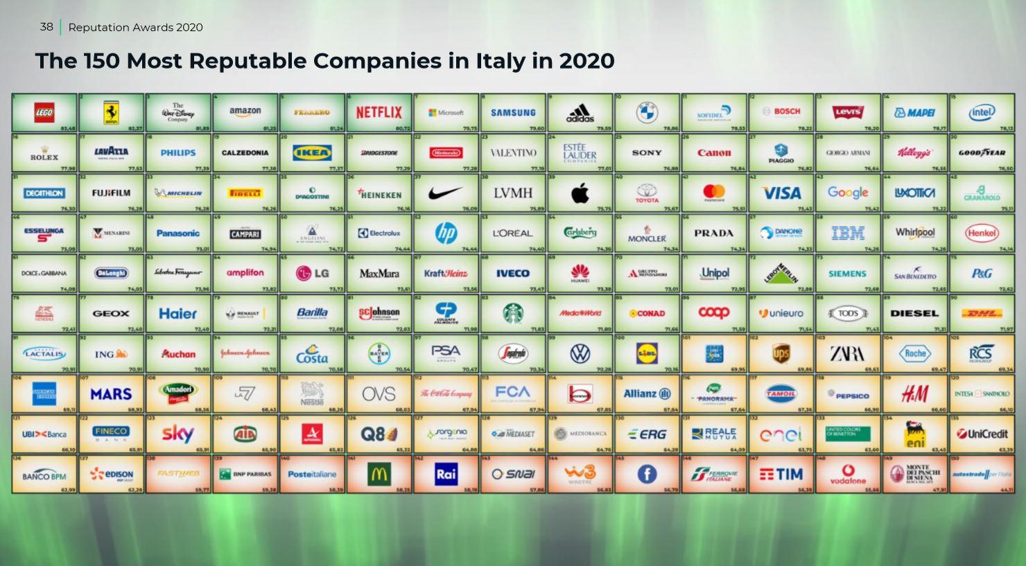 I brand italiani leader per reputazione nel 2020