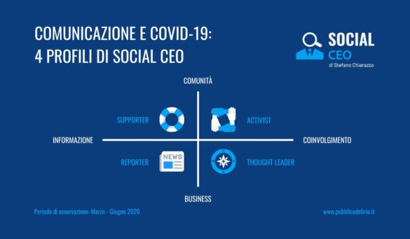 comunicazione e covid: 4 profili di Social CEO