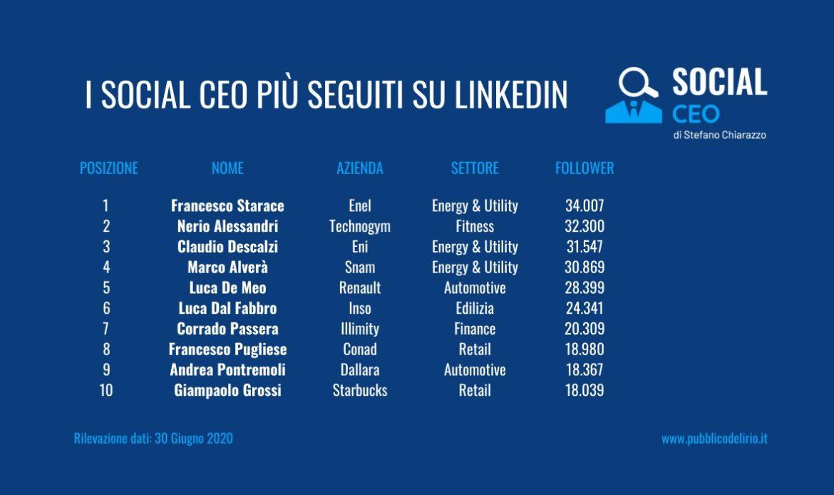 Classifica LinkedIn Social CEO italiani