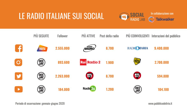Classifica delle radio italiane sui social a luglio 2020