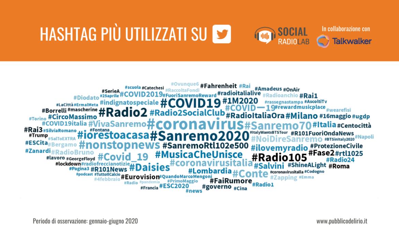 Gli hashtag più utilizzati dalle radio italiane Twitter a luglio 2020