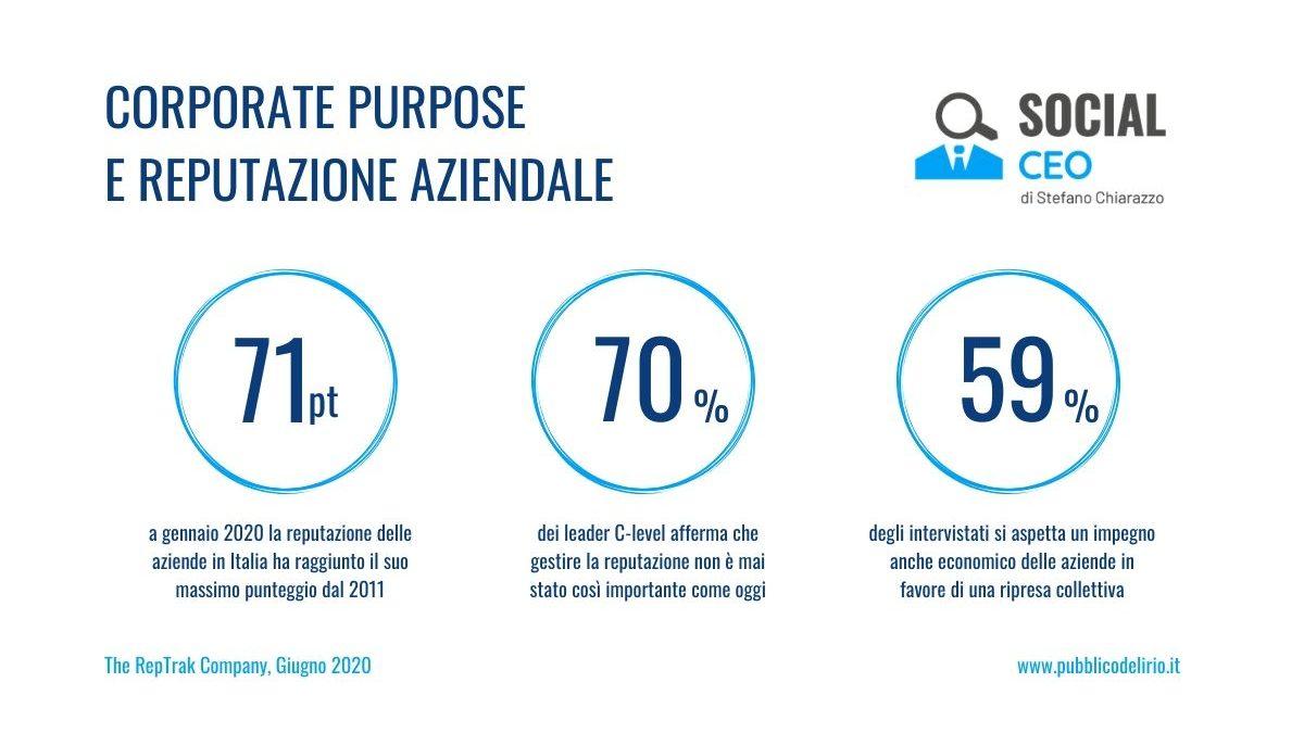 Leader, Reputazione e New Normality: i trend dal report Italy RepTrak 2020