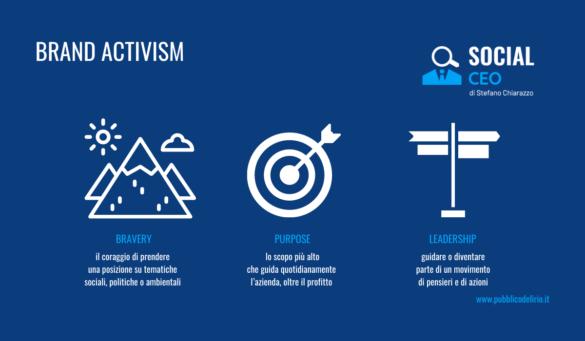 Cosa vuol dire Brand Activism
