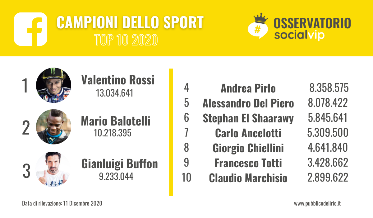 La Classifica 2020 degli sportivi con più follower su Facebook
