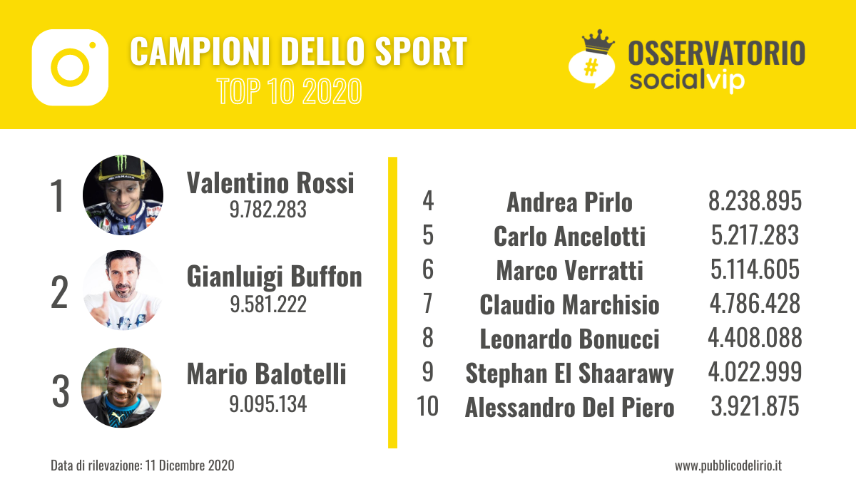 La Classifica degli sportivi con piu follower su Instagram