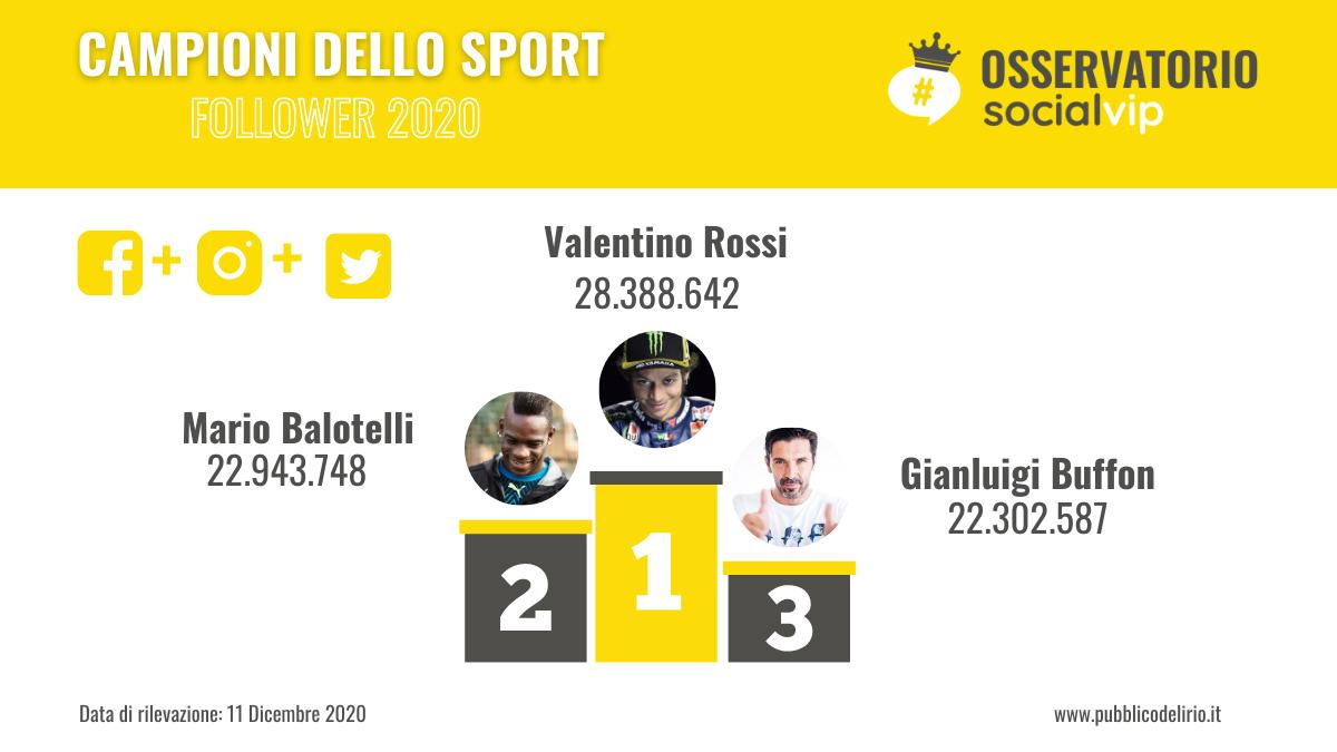 Sportivi italiani. Chi sono i più social del 2020?