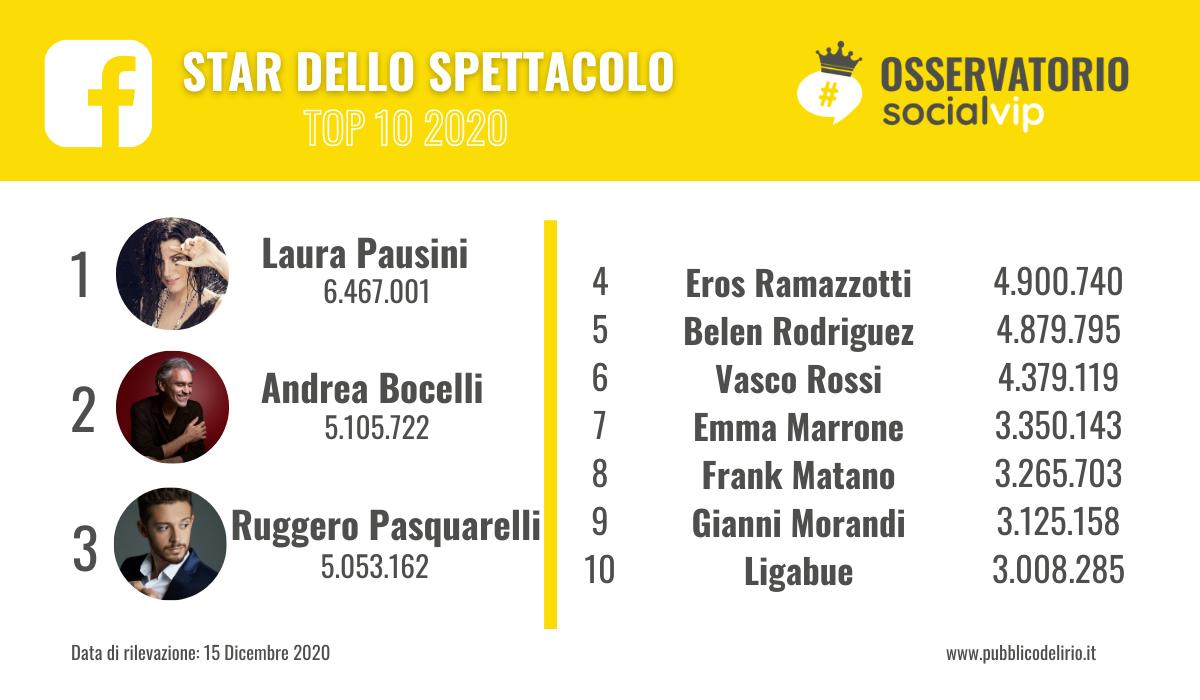 I vip italiani con più seguiti su Facebook