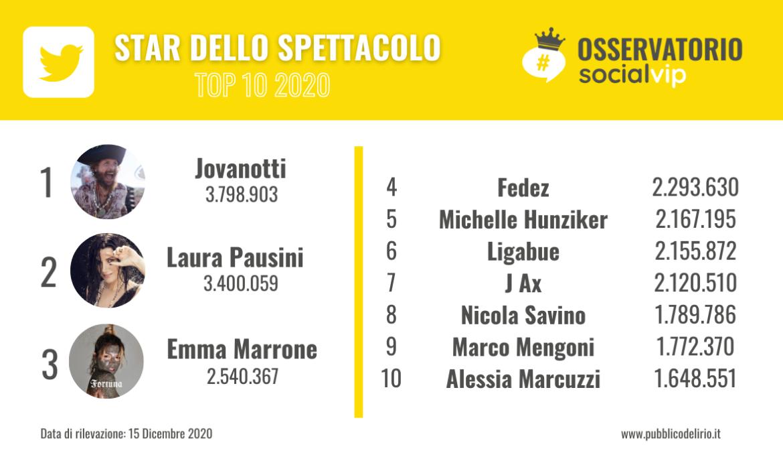 La Classifica dei vip italiani più seguiti su Twitter