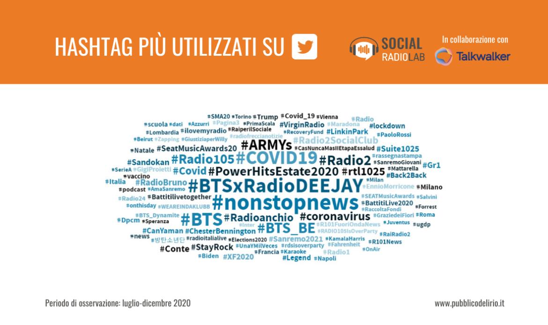 Gli hashtag più utilizzati nel secondo semestre 2020
