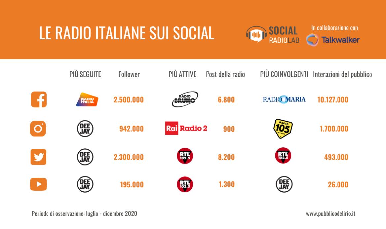 La performance delle radio italiane sui social nel secondo semestre 2020