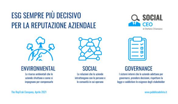 ESG: Environmental, Social, Governance
