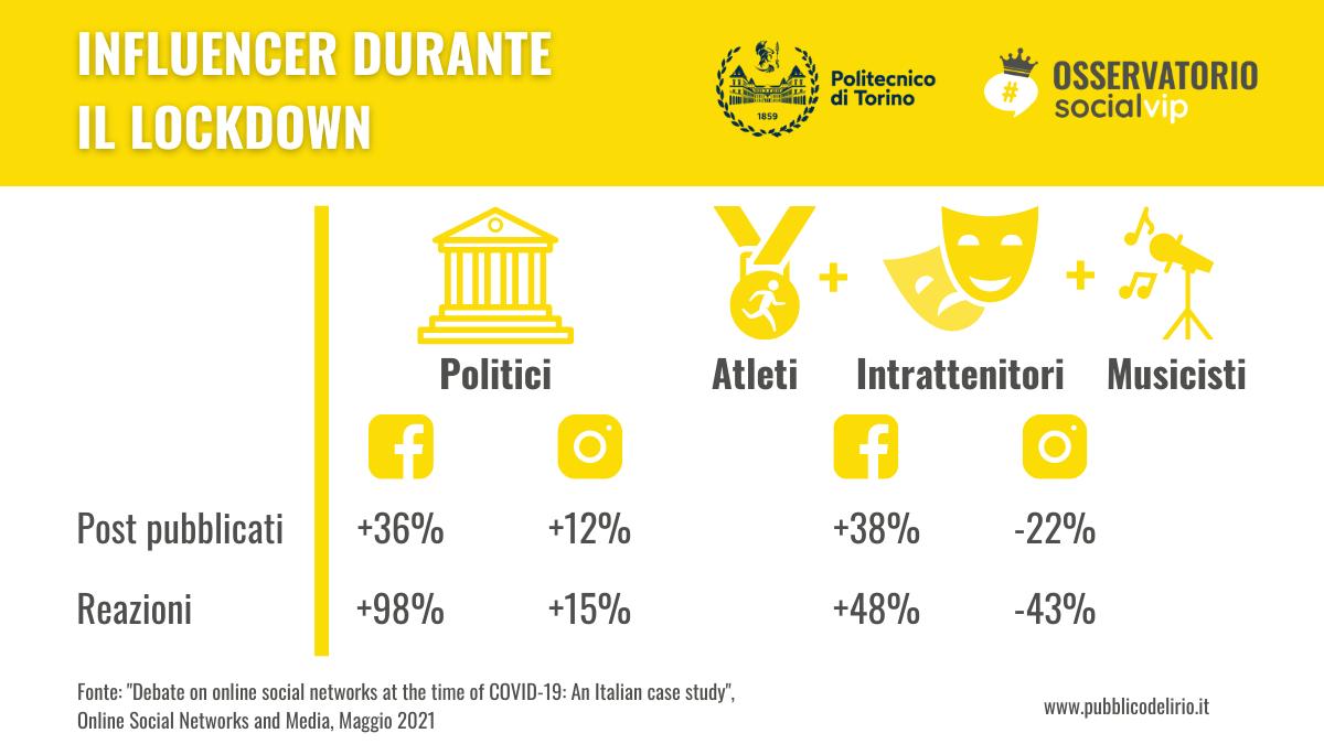 Influencer su Facebook e Instagram: cosa è cambiato durante e dopo il lockdown?