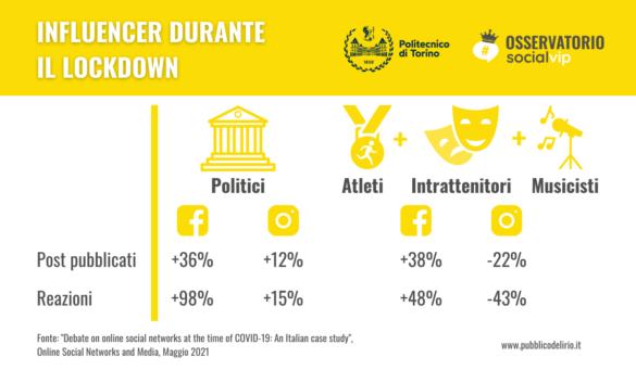 Influencer su Facebook e Instagram: pre, durante e post lockdown