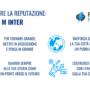Migliorare la reputazione: il caso I M Inter